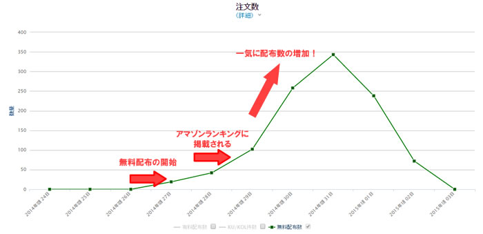 無料配布したときのグラフ